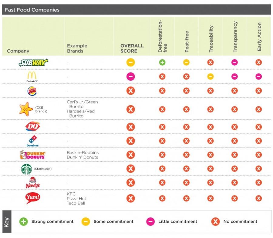 Fast Food Companies